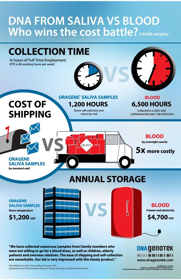saliva vs blood DNA cost infographic