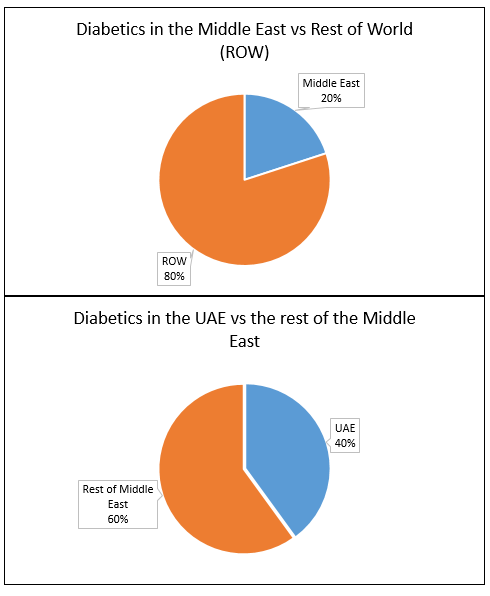 Figure 1. Diabetics in the Middle East and UAE comparison pie charts